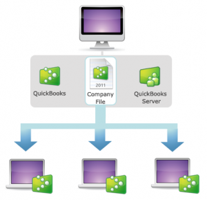 How to increase the performance of QuickBooks in multi user mode