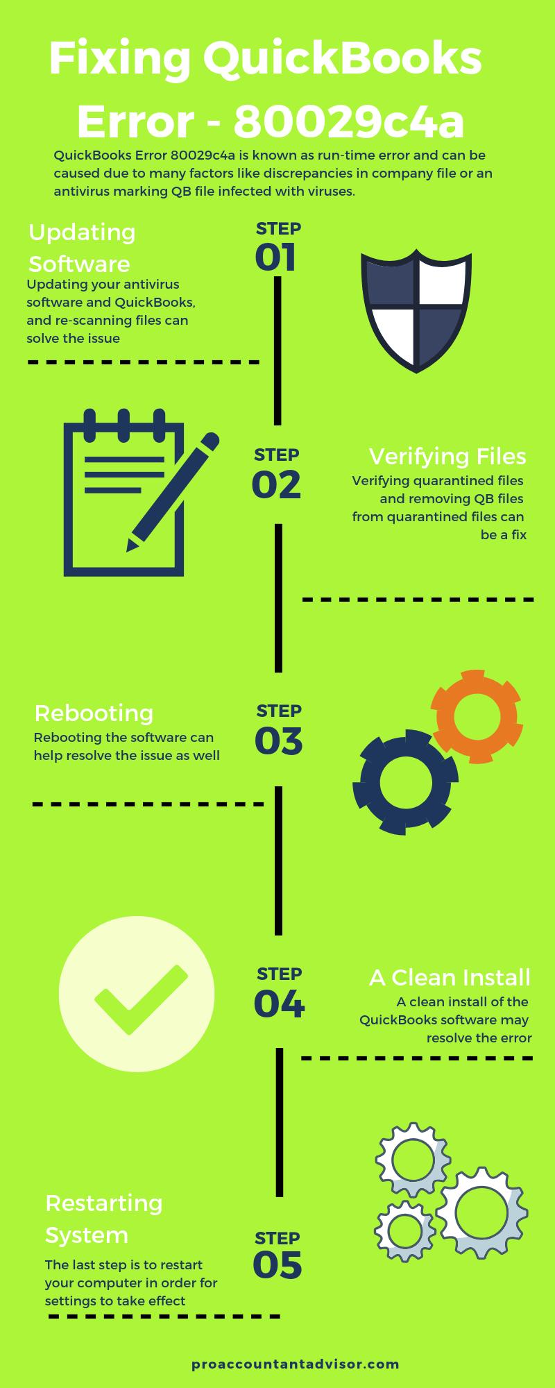 Quick Hacks to Resolve QuickBooks Error Code 80029c4a Infographic Image