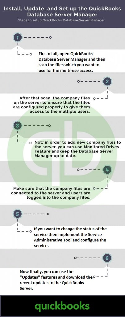 Steps to Set Up and use the QuickBooks Database Server Manager Infographic