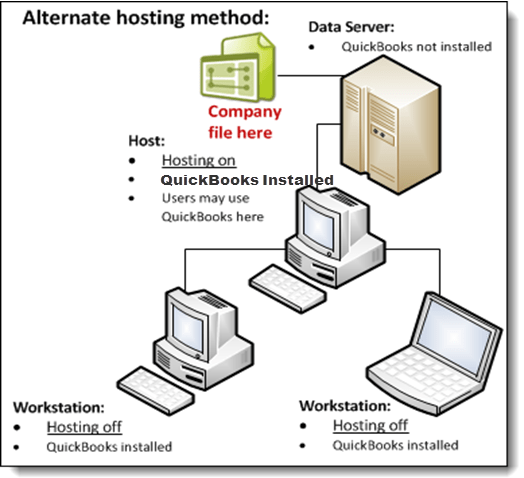 Alternate hosting diagram - Screenshot