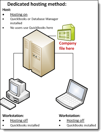 Dedicated hosting diagram - Screenshot