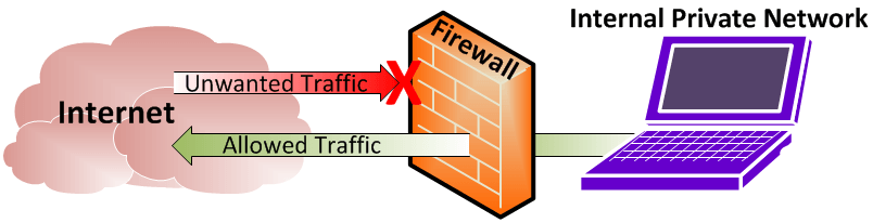 Firewall Configuration - Screenshot