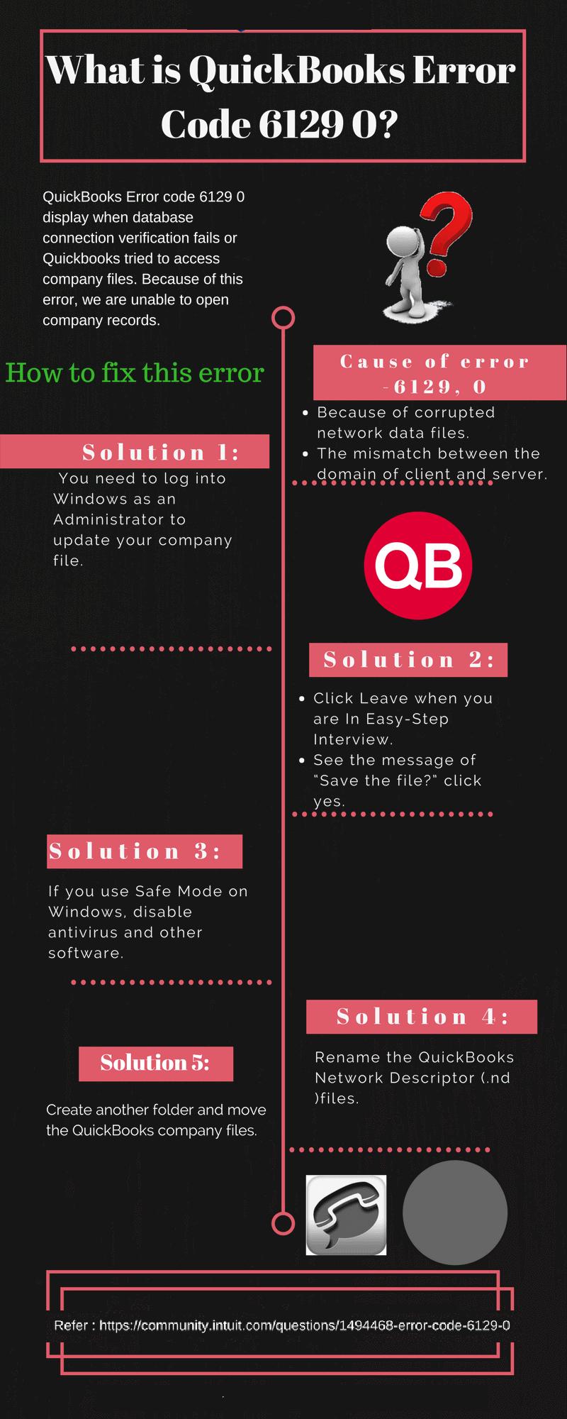 Fixation of QuickBooks Error Code 6129, 0 - Infographic Image